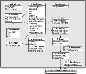 Systemstruktur för Agera Affärsstöd Skylt